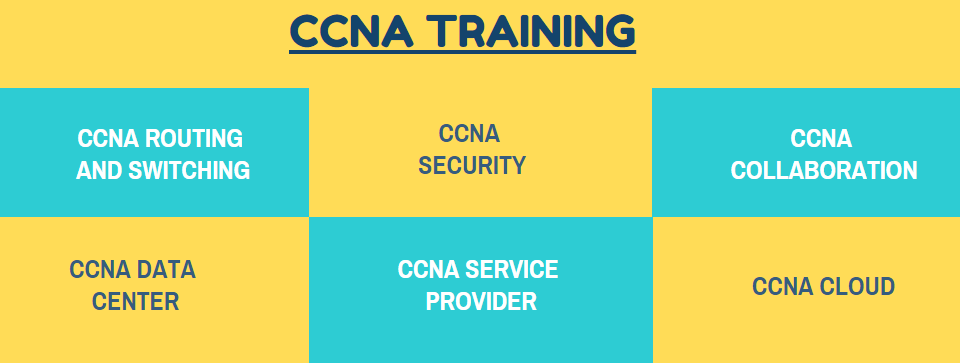 CCNA Training in Bangalore